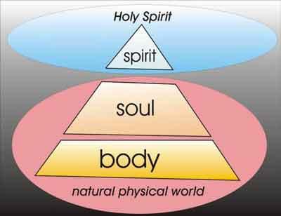 SPIRITSOULBODY