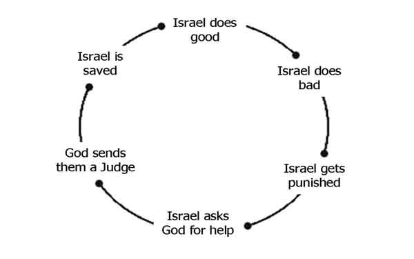 cycle of apostsy