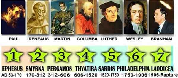 The Seven Stars are the Angels of the Seven Churches
