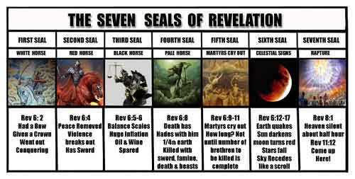 seven-seals-of-Revelation