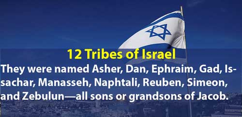 12 Tribes Of Israel Bible Verse End Time Message