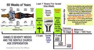 seventy weeks of daniel